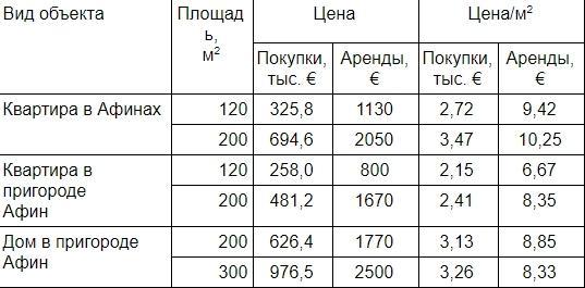 Дома в греции цены самый дорогой отель в мире дубай